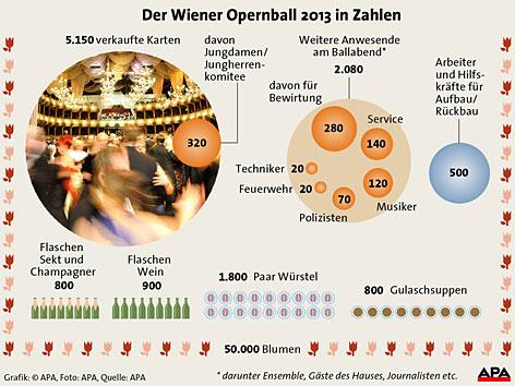 (c) APA Austria Press Agency - statistics